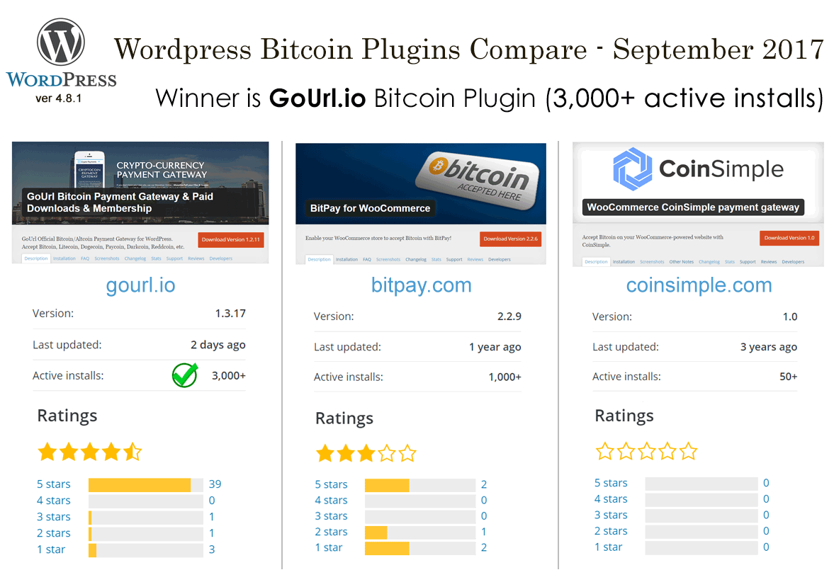 Wordpress Bitcoin Plugin Compare